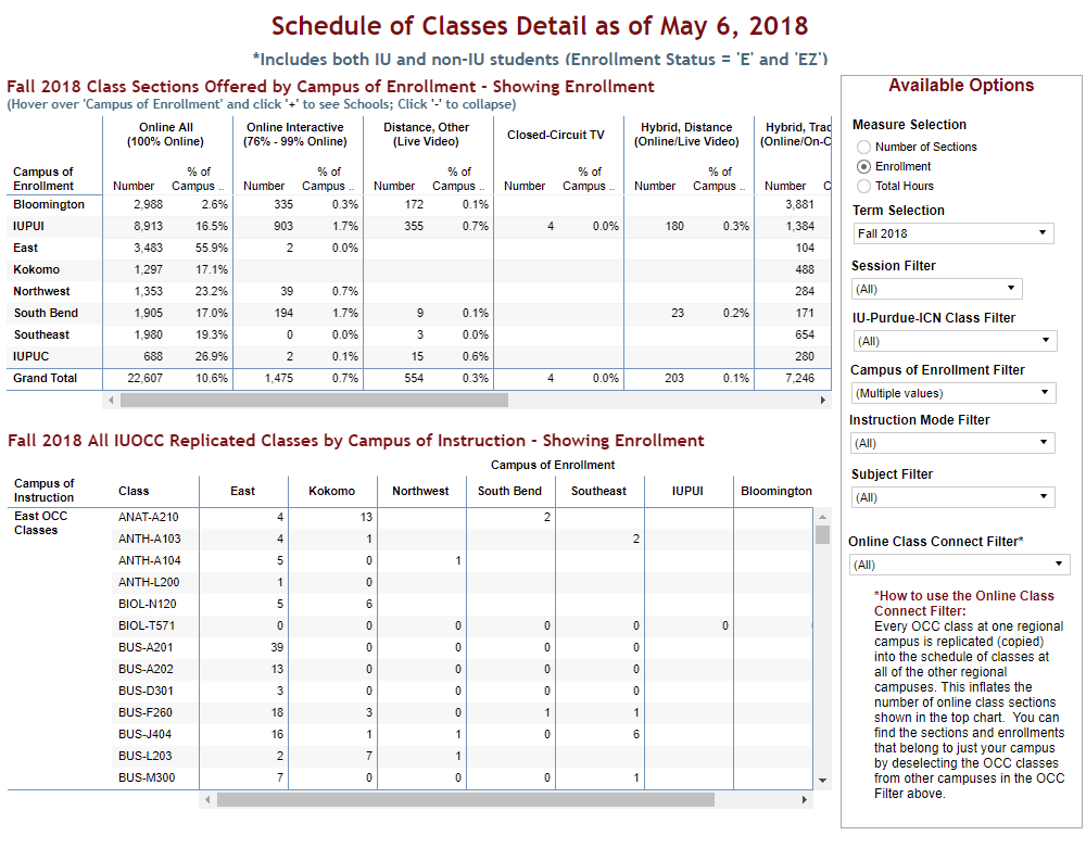 tables showing the schedule of classes by campus