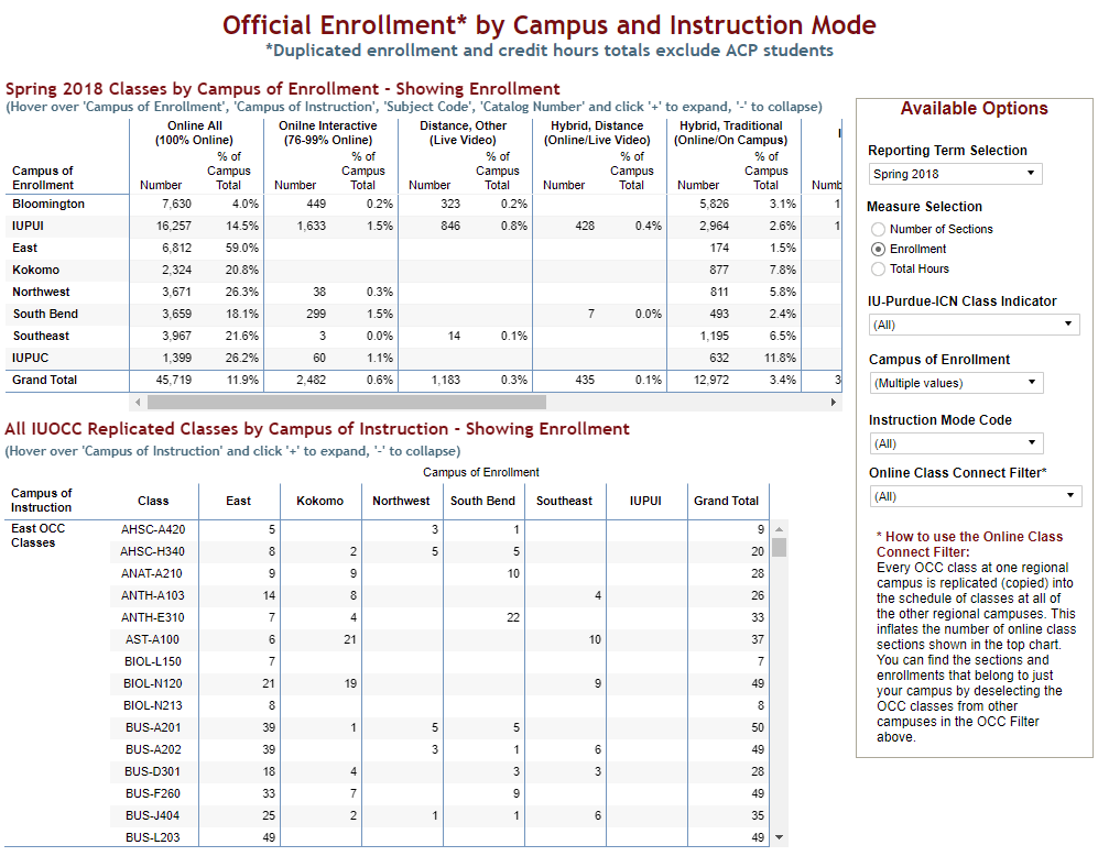 official spring 2018 enrollment by campus